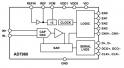 Analog Devices представила АЦП семейства PulSAR® AD7960 (рис.1)